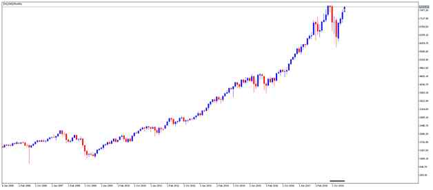 index nq100